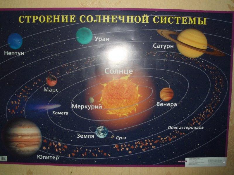 система планет в нашей галактике фото